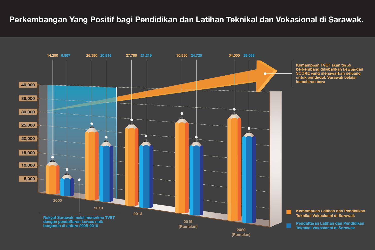 Perkembangan Latihan dan Pendidikan Teknikal Vokasional di Sarawak