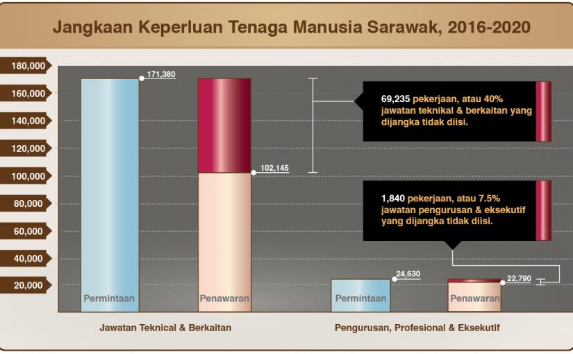 Menjadikan bidang vokasional sebagai pilihan anak-anak Sarawak