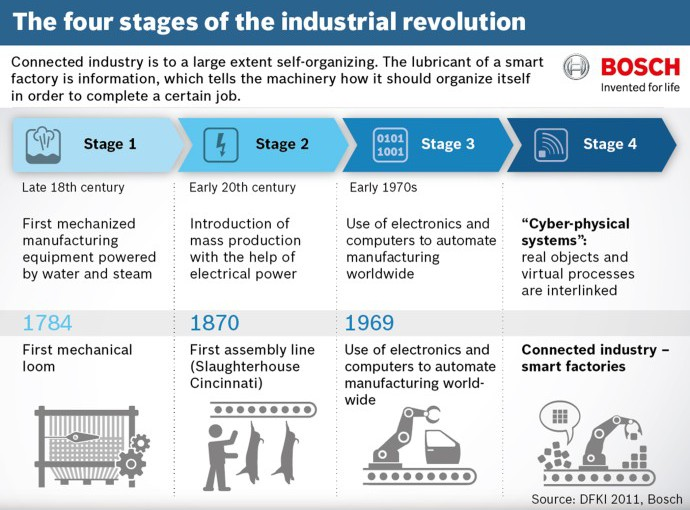 Embracing Industry 4.0