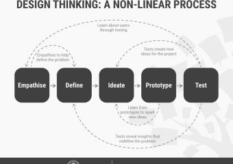 Getting into design thinking